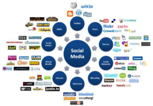 high pr social bookmarking sites list canada