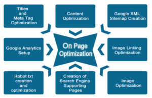 best-on-page-search-engine-optimization-seo-service-atlanta-usa